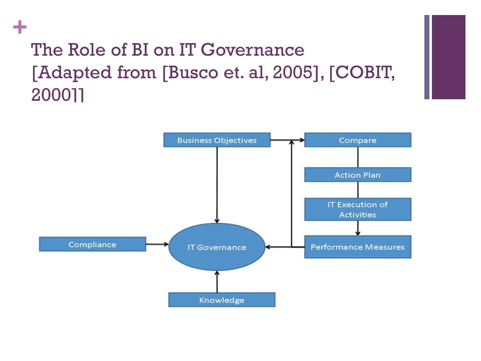 The Role of BI on IT Governance [Adapted from [Busco et